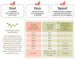 Hostess chart